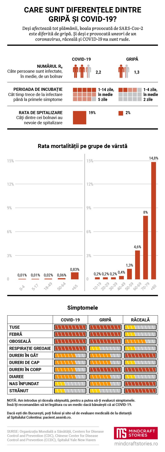 Infografic comparativ COVID-19 vs gripă